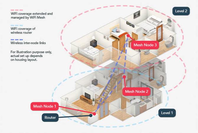mesh-netværk